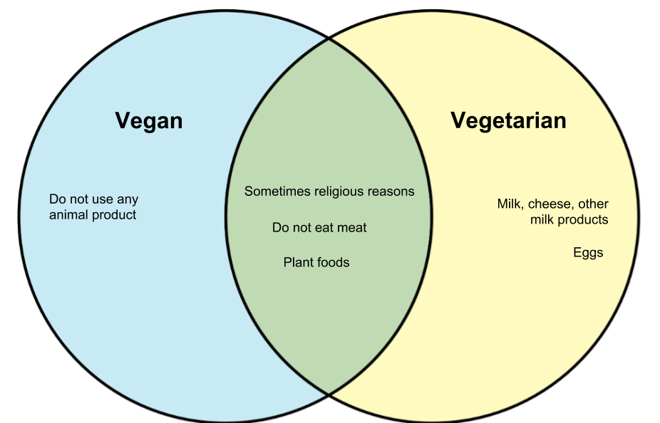 Difference Between Vegan and Vegetarian