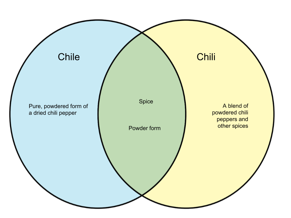 Difference Between Chile and Chili