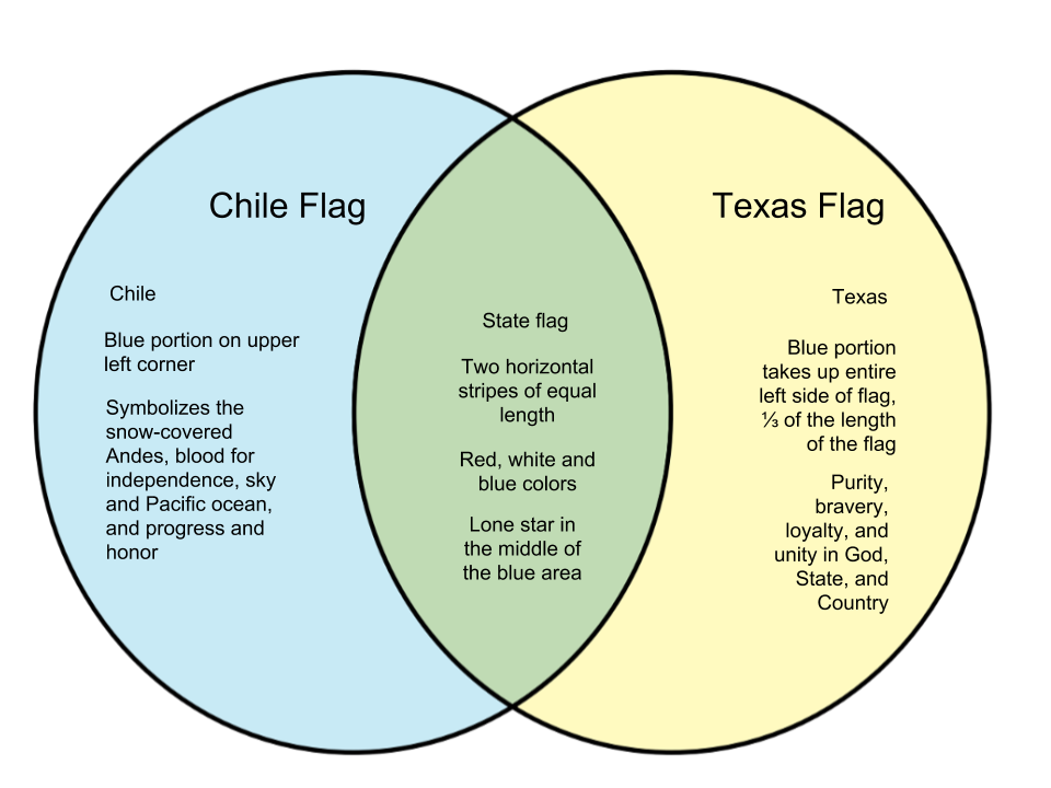 Difference Between Chile And Texas Flag