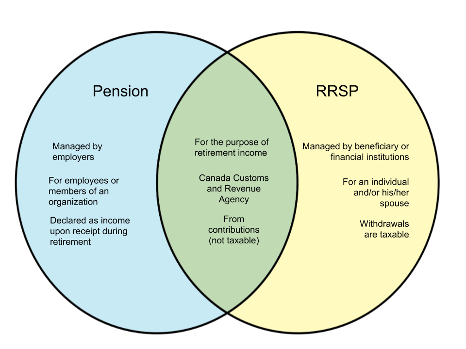 Difference Between Pension and RRSP