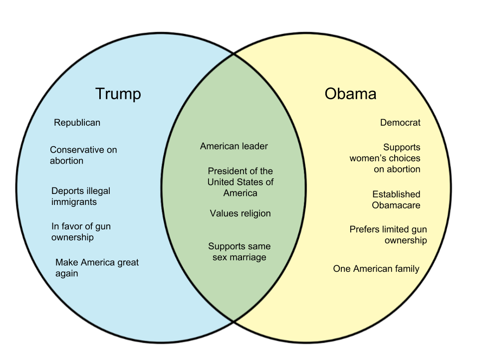 Difference Between Trump and Obama