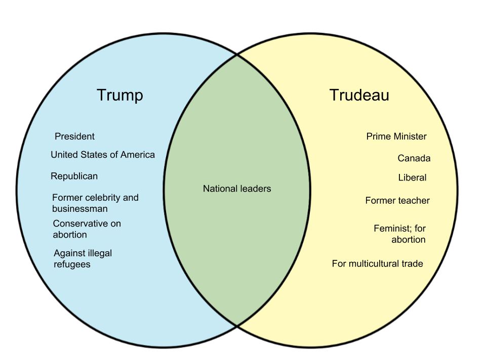 Difference Between Trump and Trudeau