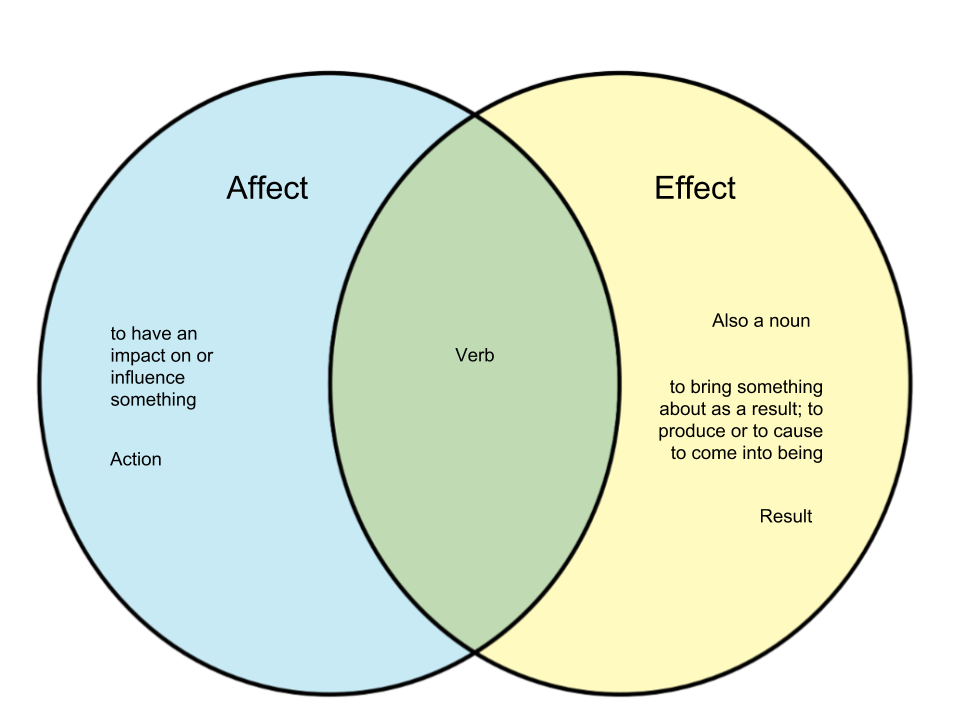 Difference Between Affect and Effect