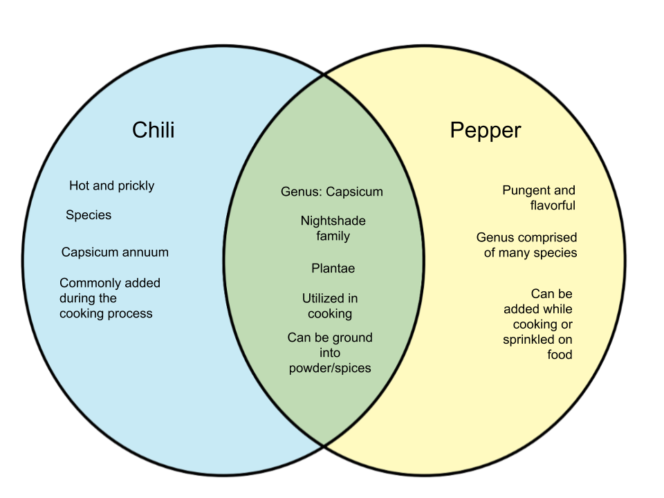 Difference Between Chilis and Peppers