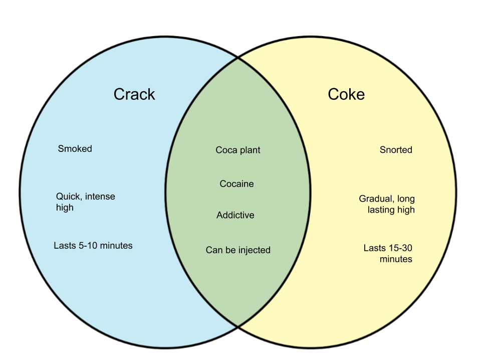 Difference Between Crack and Coke High