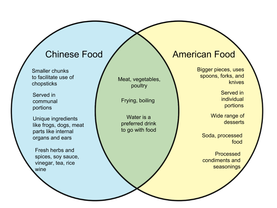 Difference Between Food in China and America