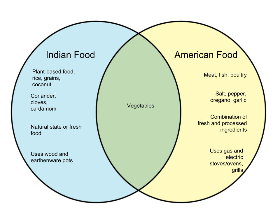 Difference Between Food in India and America