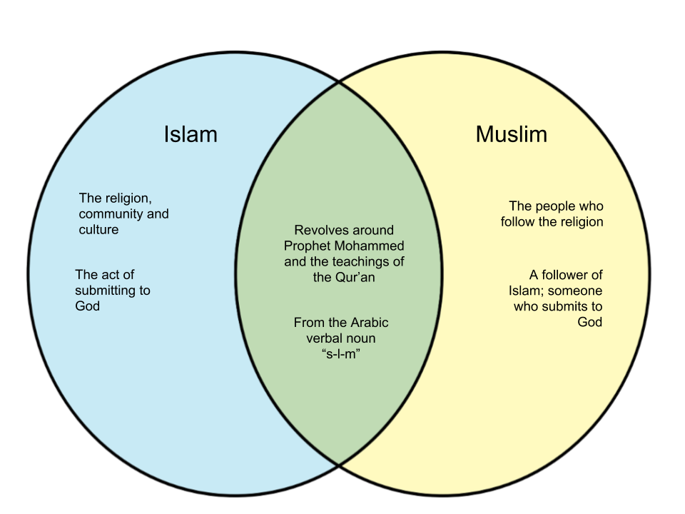 Difference Between Islam and Muslim