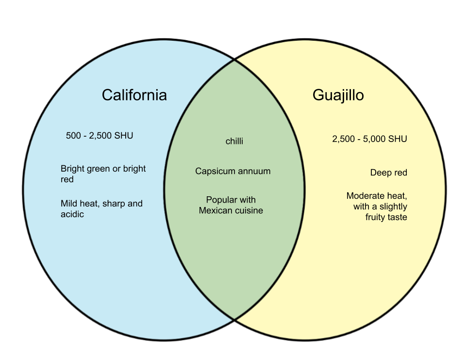 Difference Between California and Guajillo Chillies
