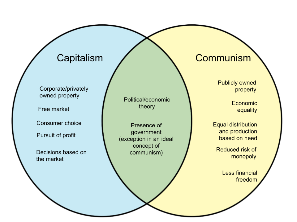 Difference Between Capitalism and Communism