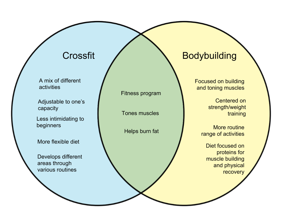 Difference Between Crossfit and Bodybuilding