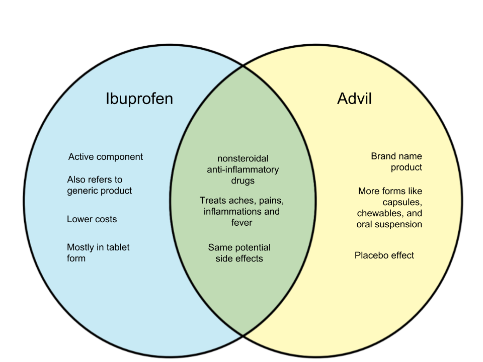 Difference Between Ibuprofen and Advil