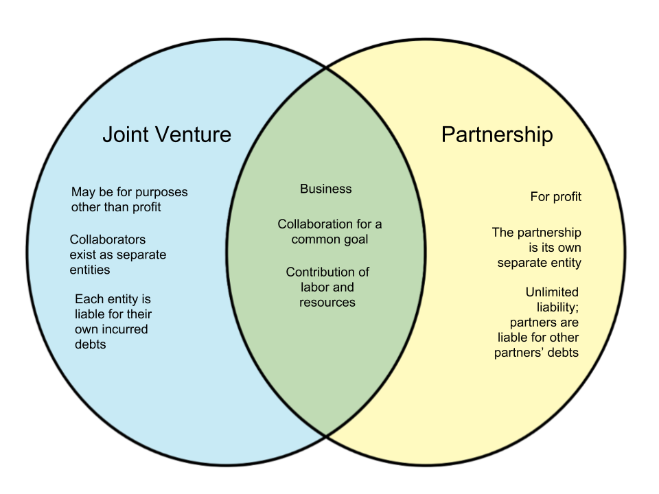 Difference Between a Joint Venture and Partnership