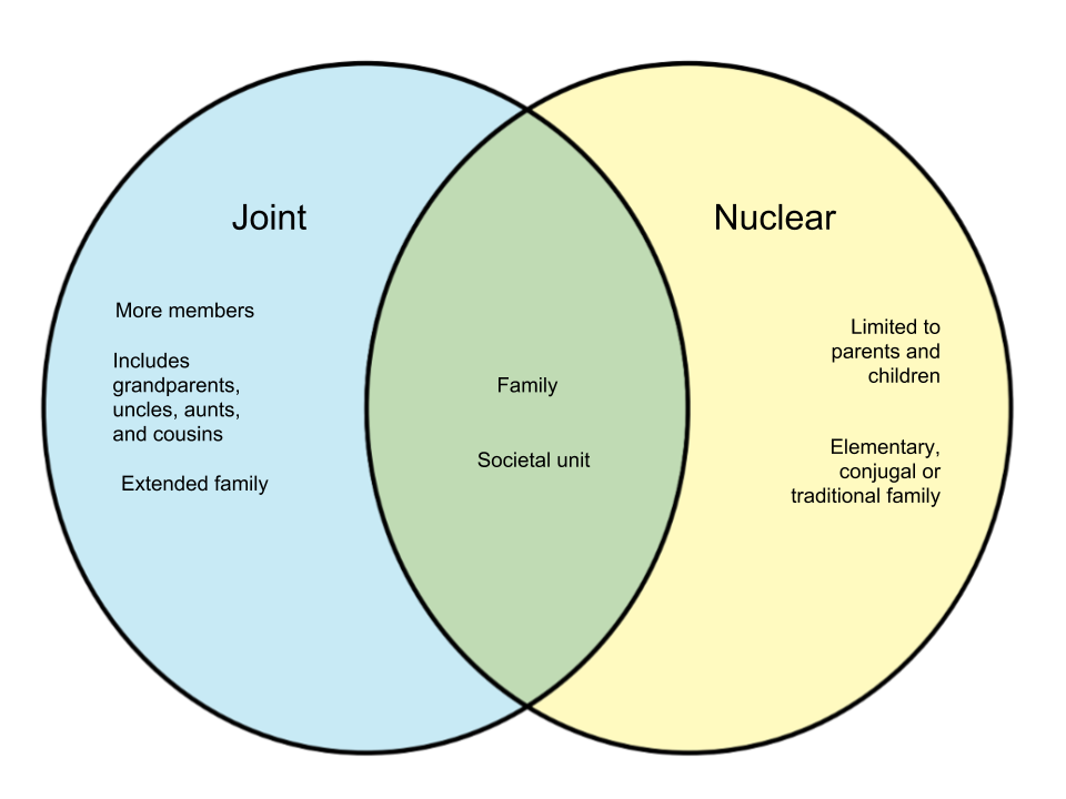 Difference Between A Joint Family and Nuclear Family