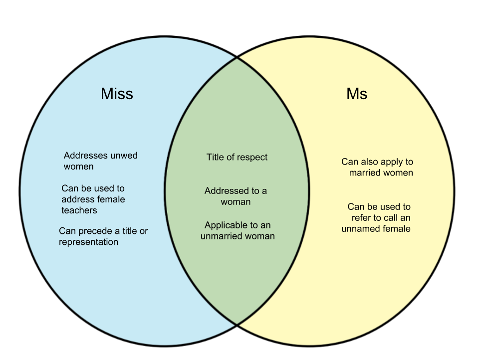 difference between miss and ms whyunlike com