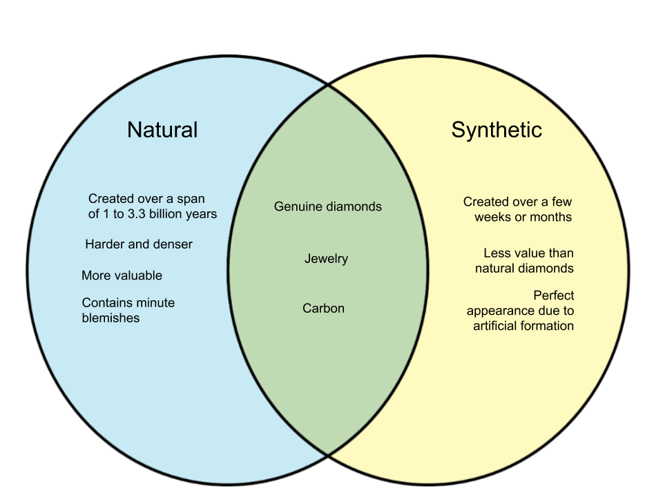 Difference Between Natural and Synthetic Diamonds