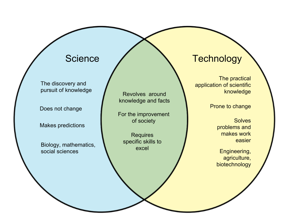 Venn Diagram Of Science And Technology Trusted Wiring Diagrams