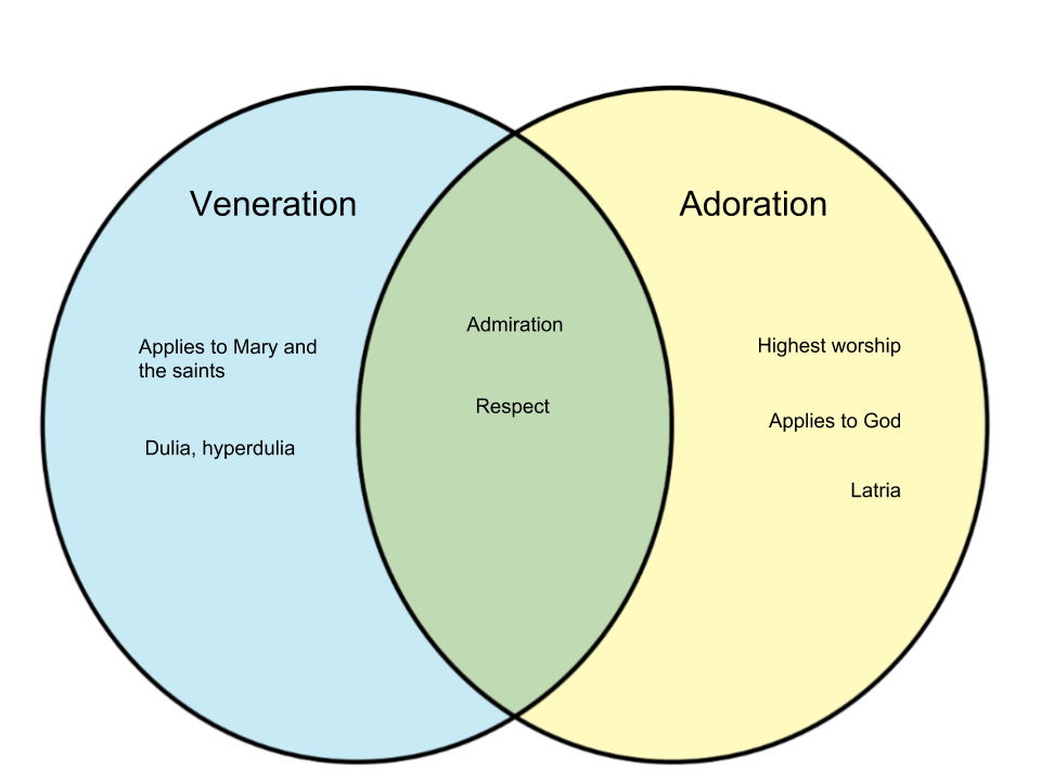 Difference Between Veneration and Adoration