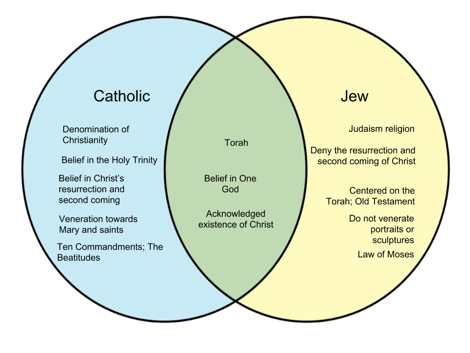 Difference Between Catholics and Jews