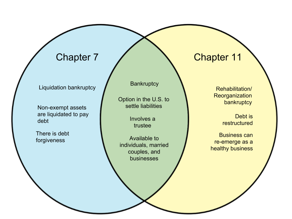 Difference Between Chapter 7 and Chapter 11 Bankruptcy