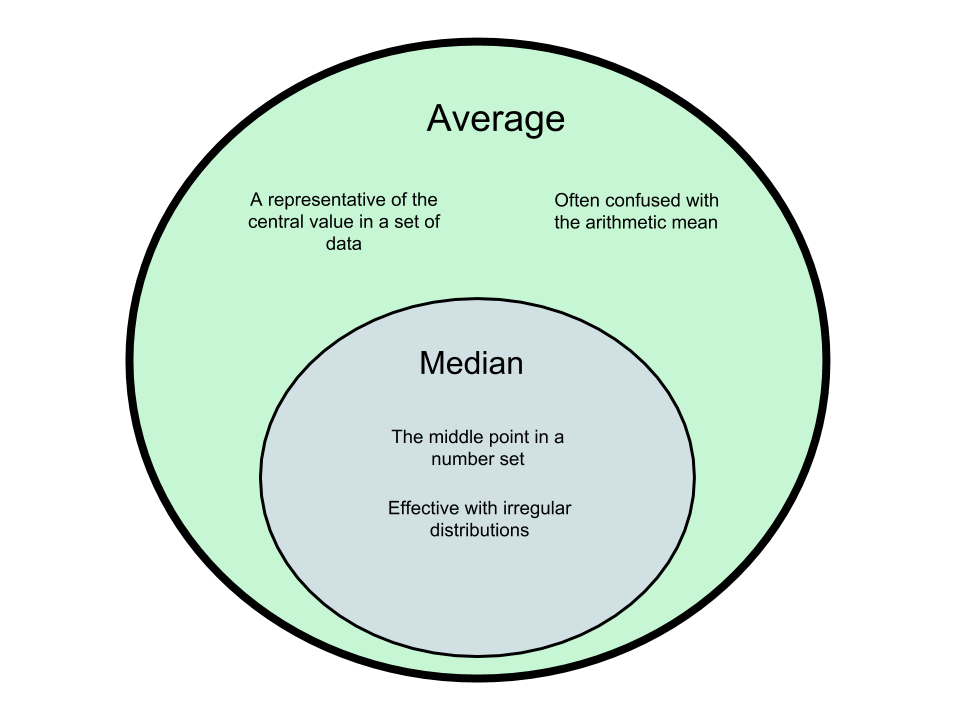 Difference Between Median and Average