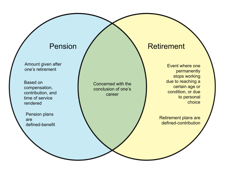 Difference Between Pension and Retirement