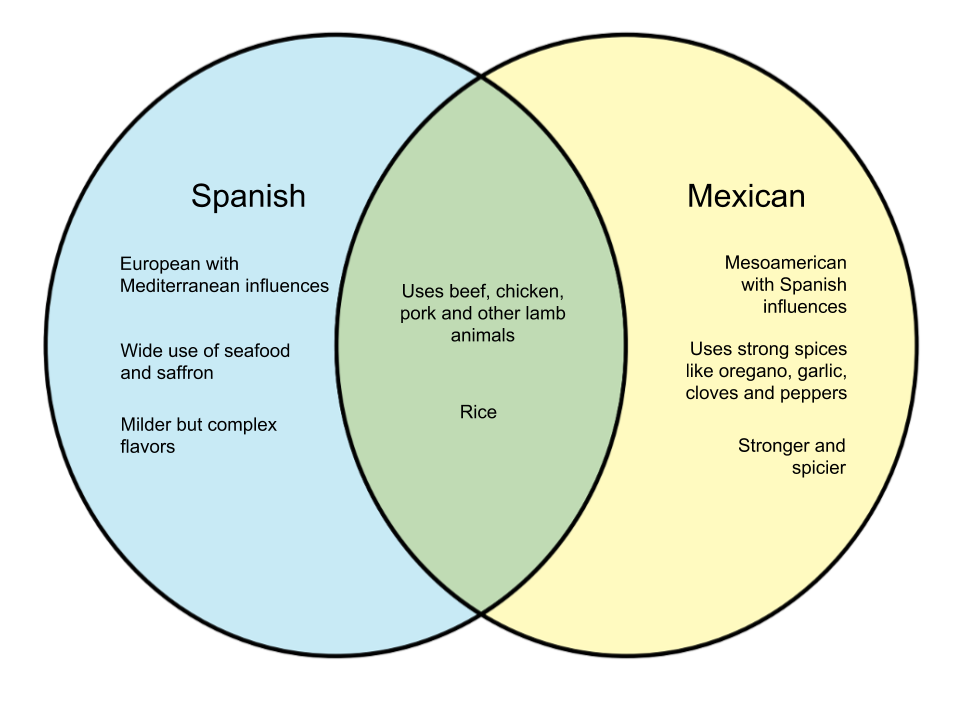 Difference Between Spanish and Mexican Food