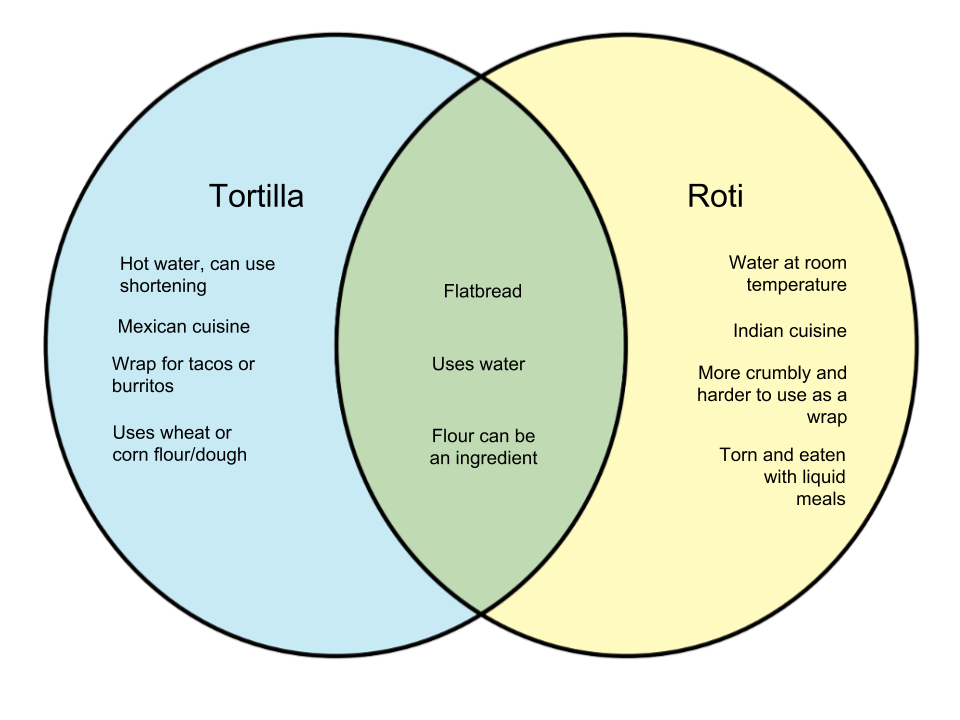 Difference Between Tortilla and Roti