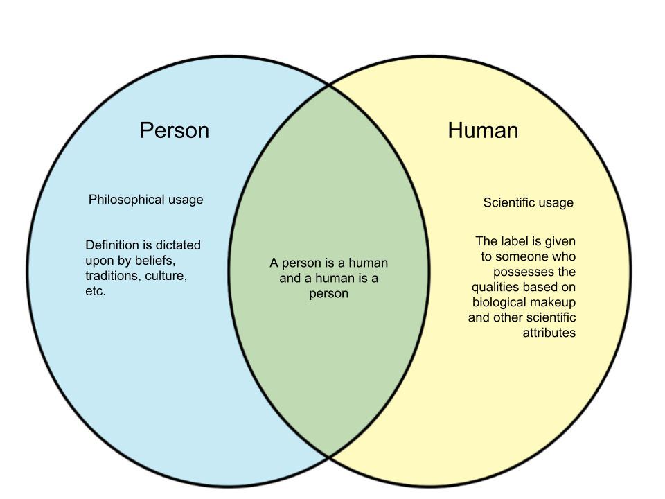 Difference Between Person and Human