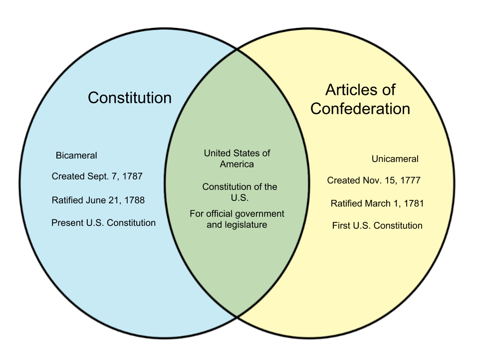 constitution vs articles of confederation venn diagram