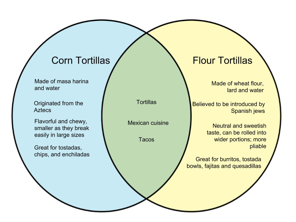 Difference Between Corn and Flour Tortillas