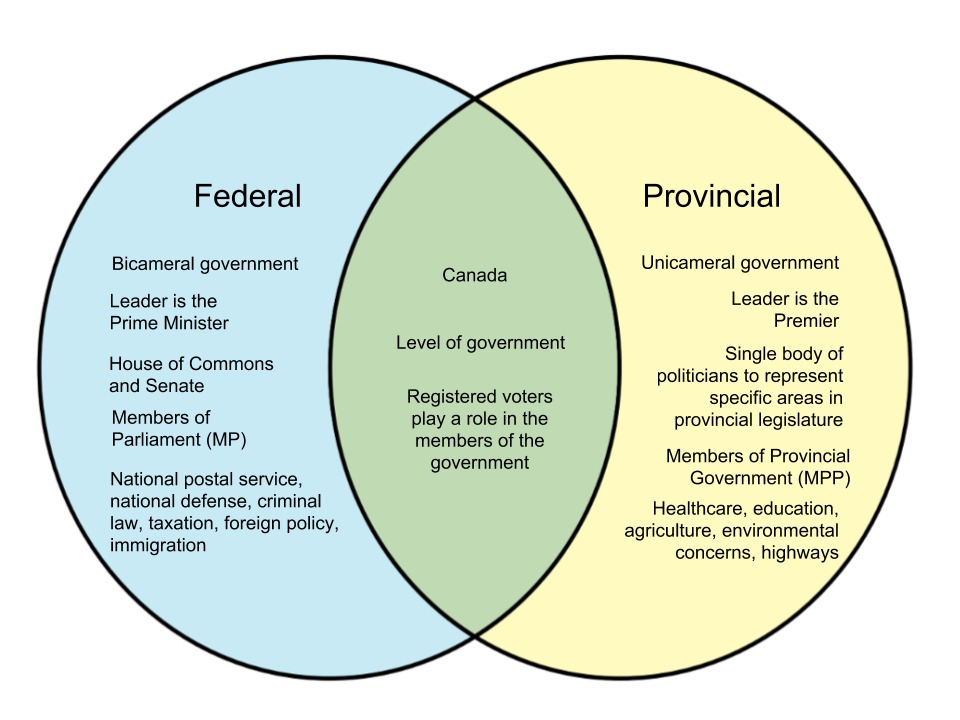 Difference Between Federal and Provincial (in Canada)