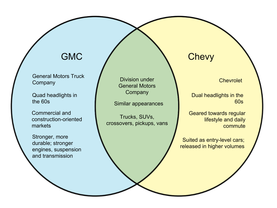Difference Between GMC and Chevy