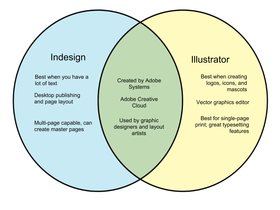 Difference Between Indesign and Illustrator