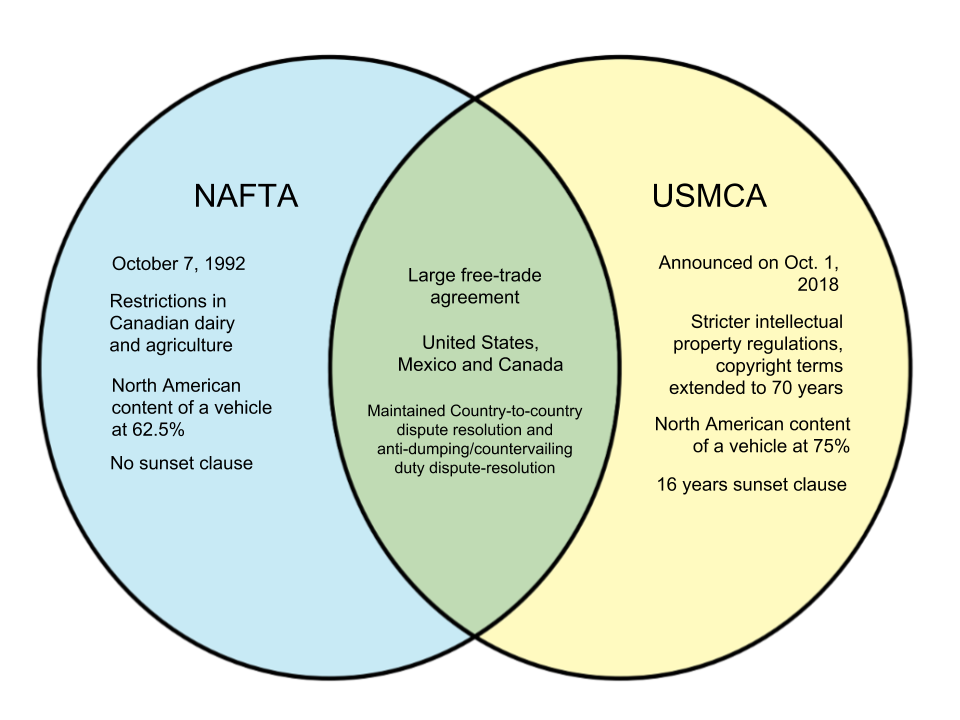 Difference Between NAFTA and USMCA