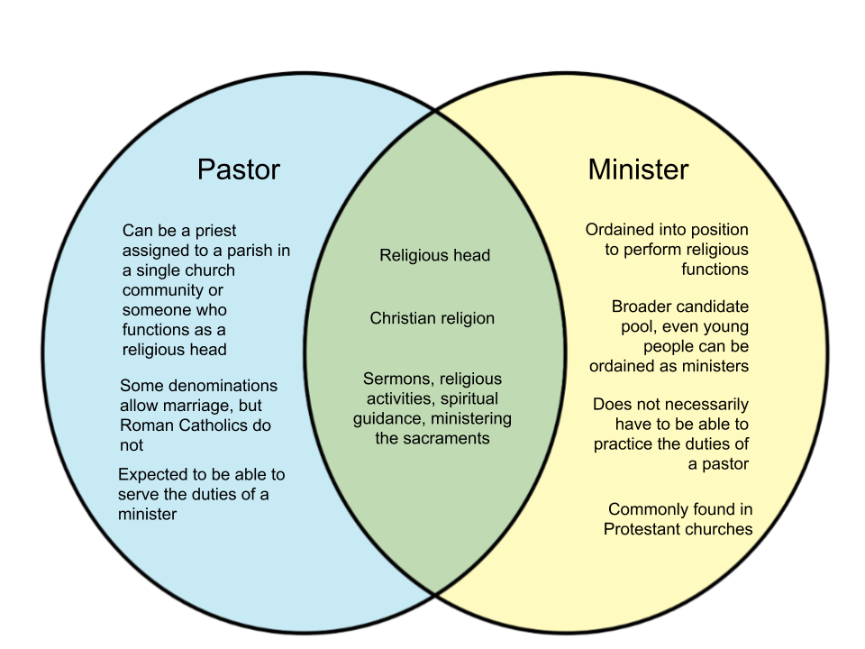 Difference Between Pastor and Minister