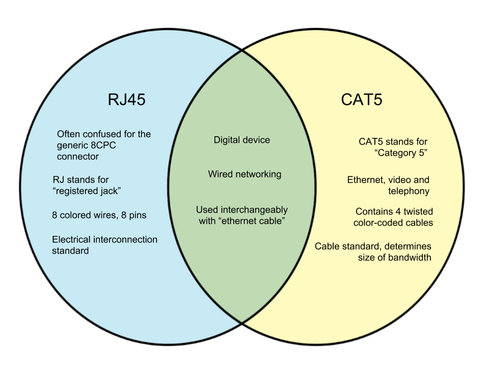 Difference Between RJ45 and CAT5