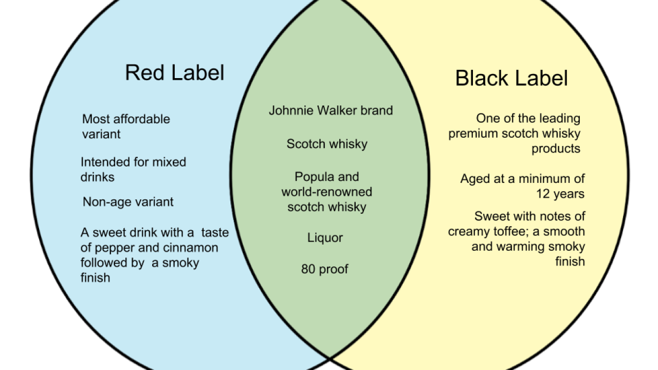 difference between red and black johnnie walker whyunlike com