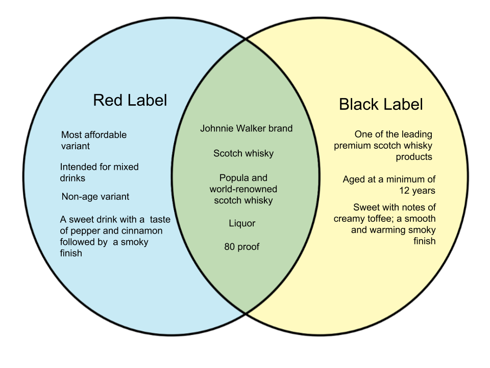 Difference Between Red and Black Johnnie Walker