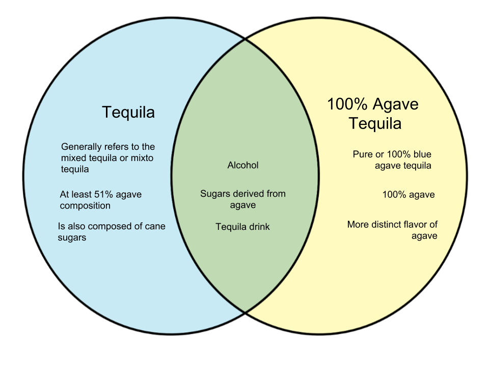 Difference Between Tequila and 100% Agave Tequila