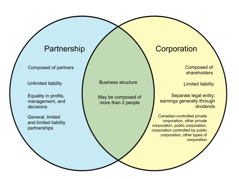 Difference Between Partnership and Corporation in Canada