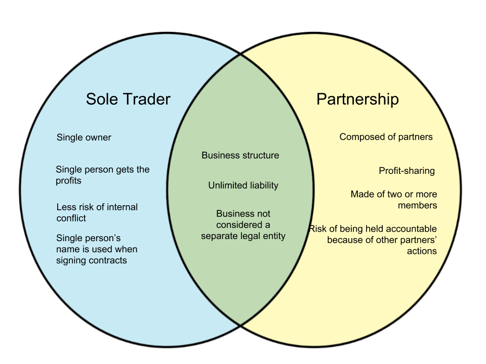 Difference Between Sole Trader and Partnership
