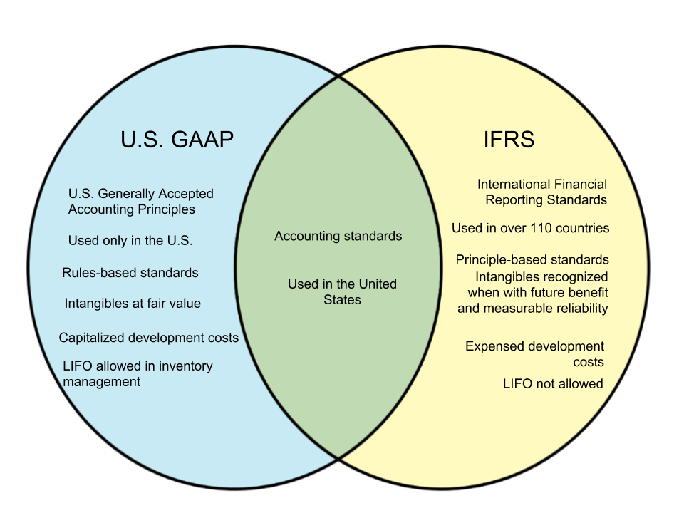 Difference Between U.S. GAAP and IFRS