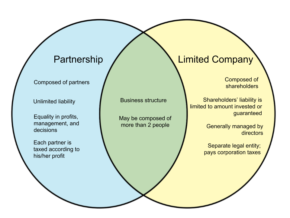 Difference Between Partnership and Limited Company in UK