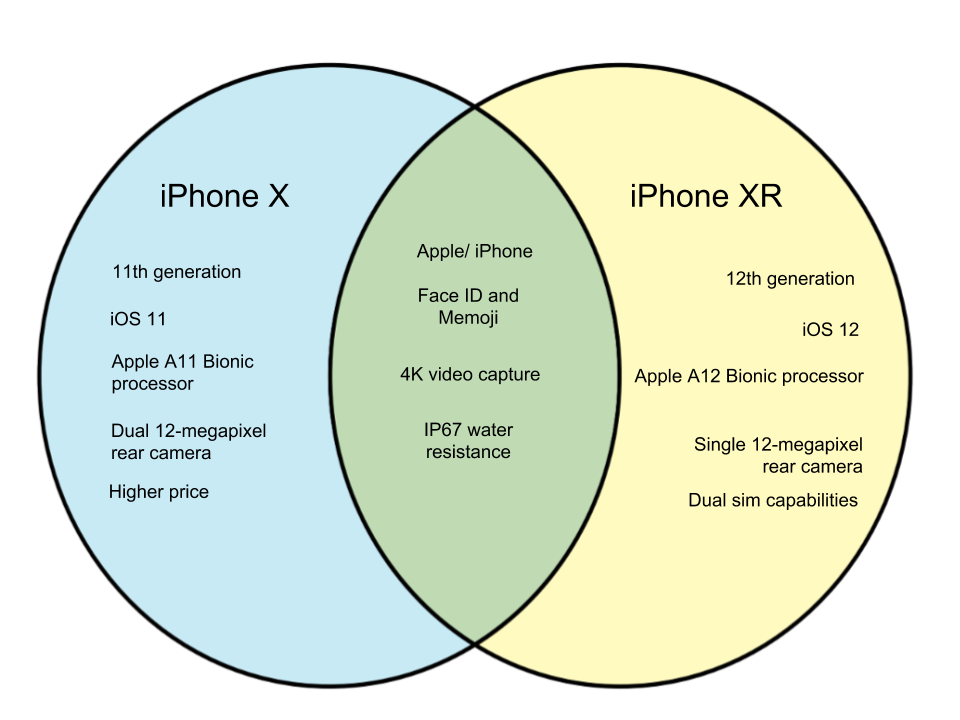 Difference Between iPhone X and XR