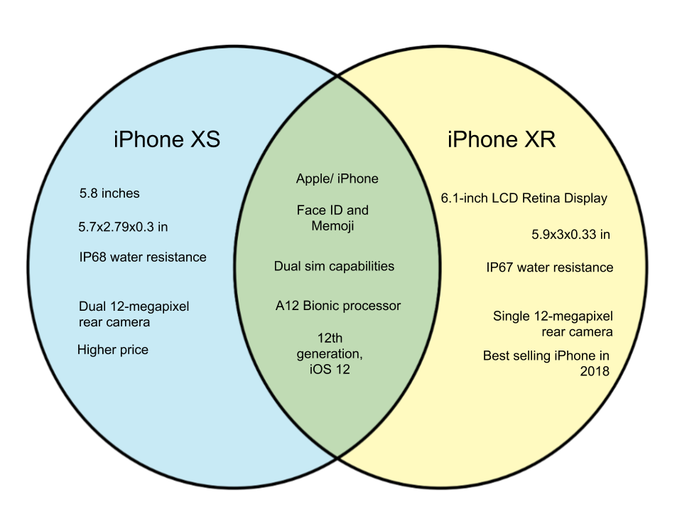 Difference Between iPhone XS and XR