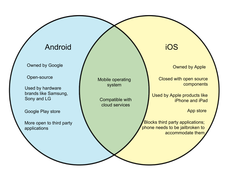 Difference Between Android and iOS - WHYUNLIKE COM