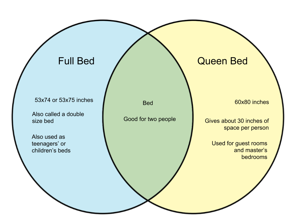 Difference Between Full Bed and Queen Bed