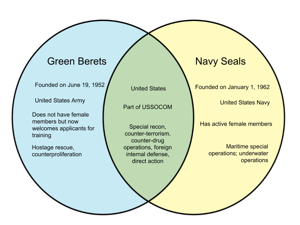 Difference Between Green Berets and Navy SEALS