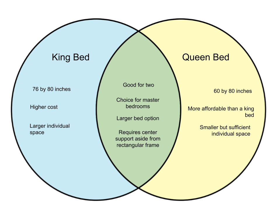 Difference Between King Bed and Queen Bed